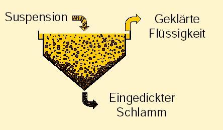 kontinuierliche Sedimentation